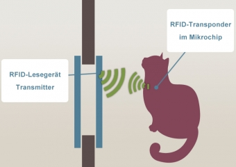 Funktionsweise der Katzenklappe mit Chip
